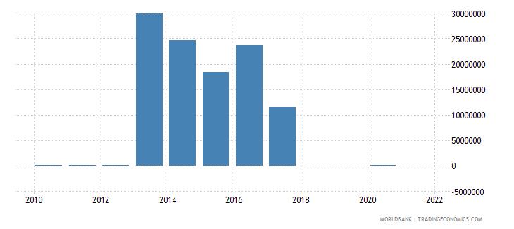 uganda adjusted savings mineral depletion us dollar wb data