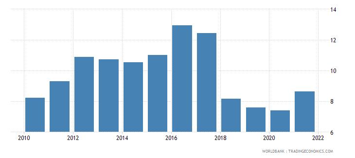 uganda adjusted savings natural resources depletion percent of gni wb data