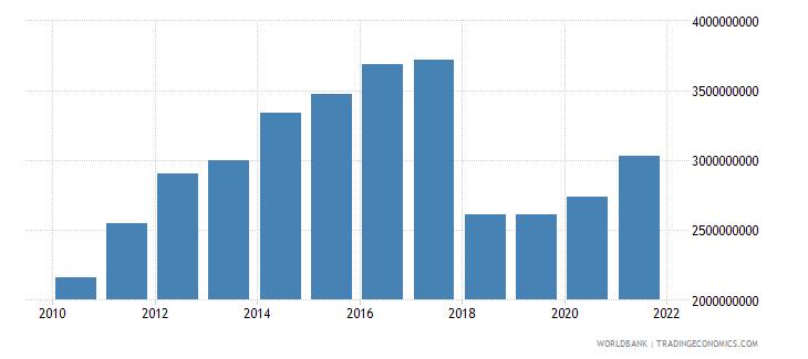uganda adjusted savings net forest depletion us dollar wb data