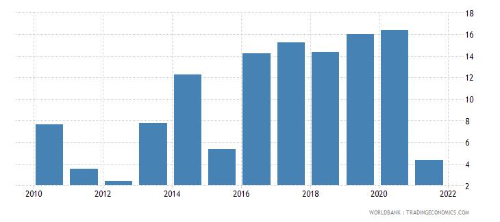uganda adjusted savings net national savings percent of gni wb data