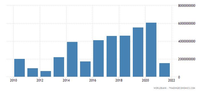 uganda adjusted savings net national savings us dollar wb data