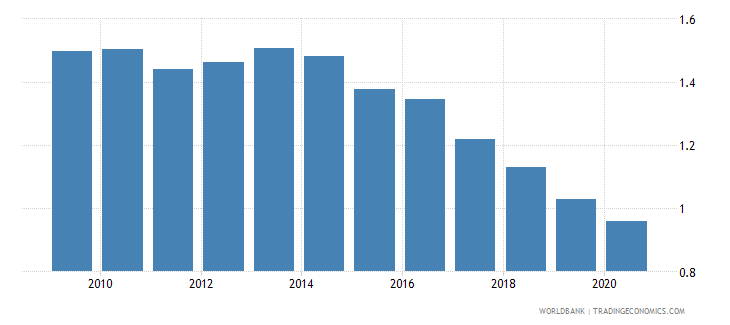 uganda adjusted savings particulate emission damage percent of gni wb data