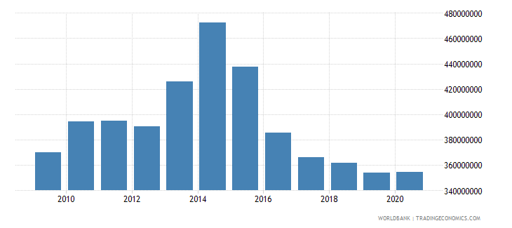 uganda adjusted savings particulate emission damage us dollar wb data