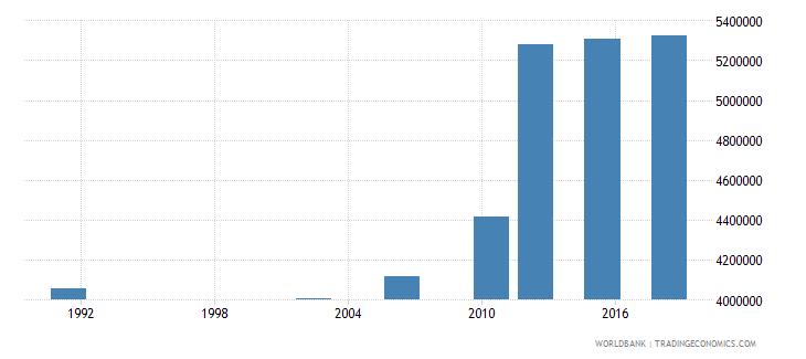 uganda adult illiterate population 15 years both sexes number wb data