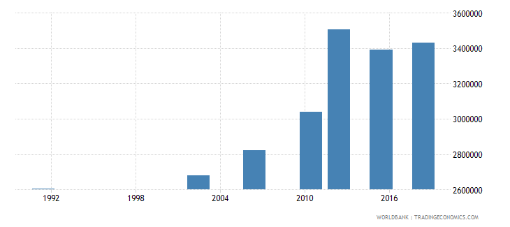 uganda adult illiterate population 15 years female number wb data