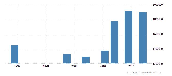 uganda adult illiterate population 15 years male number wb data