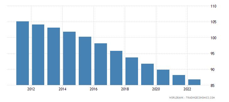 uganda age dependency ratio percent of working age population wb data