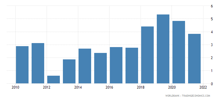 uganda agriculture value added annual percent growth wb data