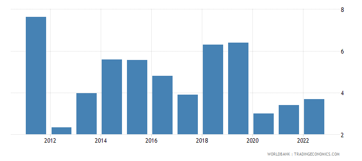 uganda annual percentage growth rate of gdp at market prices based on constant 2010 us dollars  wb data