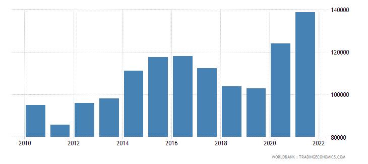 uganda aquaculture production metric tons wb data