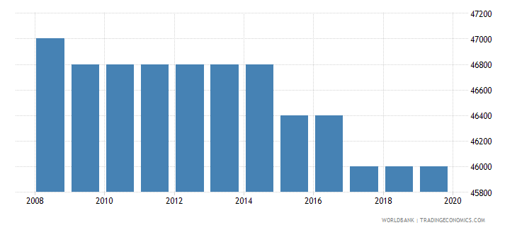 uganda armed forces personnel total wb data