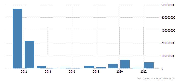 uganda arms imports constant 1990 us dollar wb data