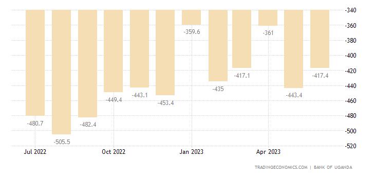 Uganda Balance of Trade