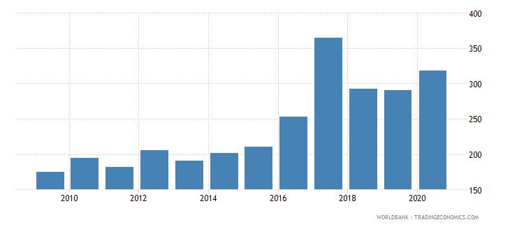 uganda bank accounts per 1000 adults wb data