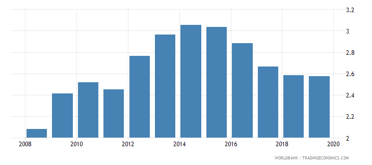 uganda bank branches per 100000 adults wb data