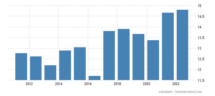 uganda bank capital to assets ratio percent wb data
