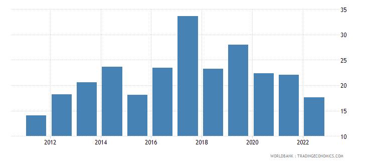 uganda bank liquid reserves to bank assets ratio percent wb data