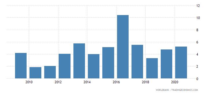 uganda bank nonperforming loans to gross loans percent wb data