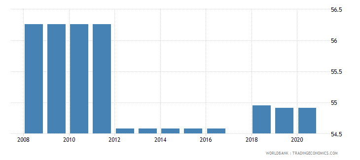 uganda binding coverage primary products percent wb data