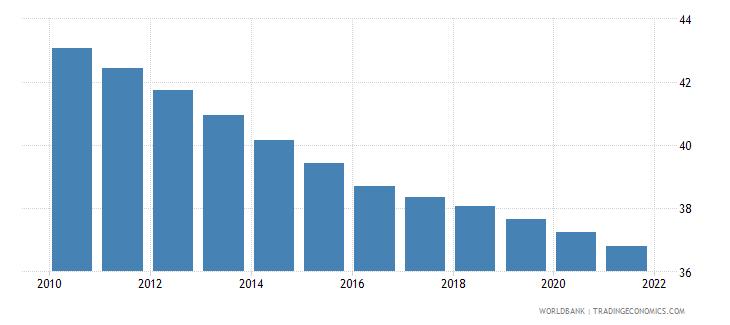 uganda birth rate crude per 1 000 people wb data