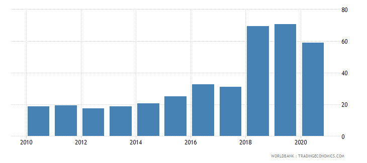 uganda borrowers from commercial banks per 1 000 adults wb data
