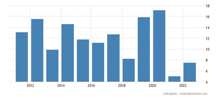 uganda broad money growth annual percent wb data
