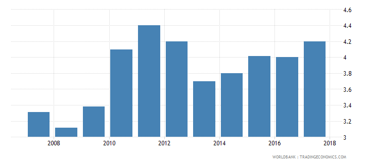 uganda burden of customs procedure wef 1 extremely inefficient to 7 extremely efficient wb data