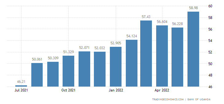 Uganda Business Confidence