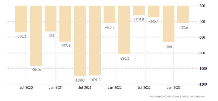 Uganda Capital Flows