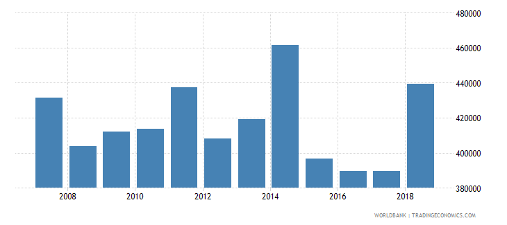 uganda capture fisheries production metric tons wb data