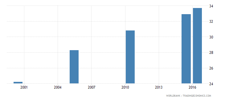 uganda cause of death by injury ages 15 34 male percent relevant age wb data