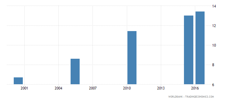 uganda cause of death by injury ages 35 59 male percent relevant age wb data