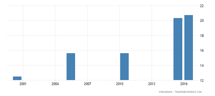 uganda cause of death by non communicable diseases ages 15 34 female percent relevant age wb data