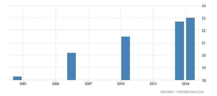 uganda cause of death by non communicable diseases ages 15 34 male percent relevant age wb data