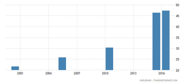uganda cause of death by non communicable diseases ages 35 59 female percent relevant age wb data