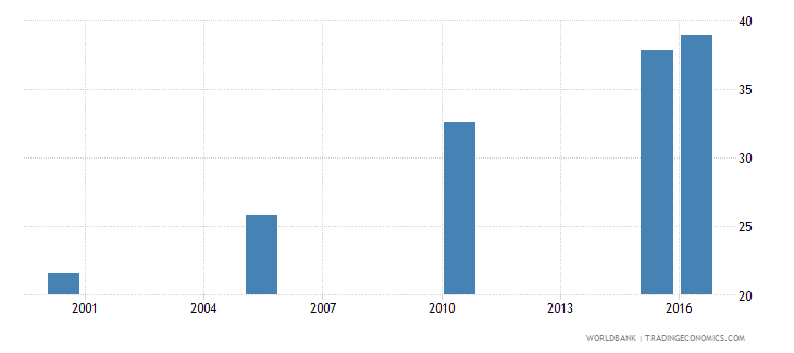 uganda cause of death by non communicable diseases ages 35 59 male percent relevant age wb data