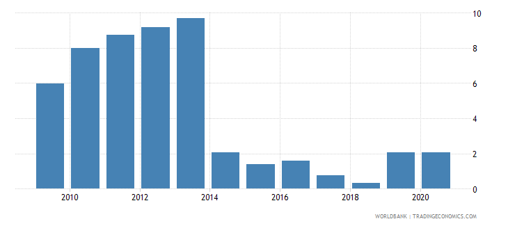 uganda central bank assets to gdp percent wb data