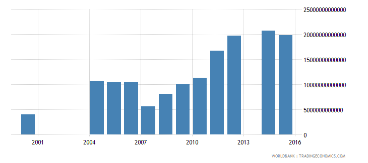 uganda central government debt total current lcu wb data