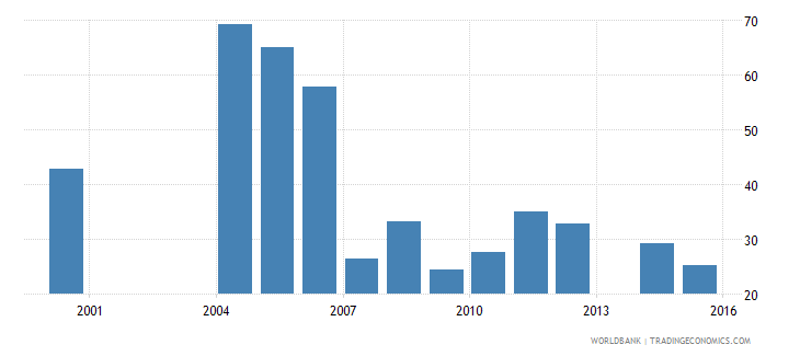 uganda central government debt total percent of gdp wb data