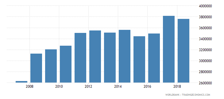 uganda cereal production metric tons wb data
