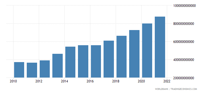 uganda changes in inventories constant lcu wb data