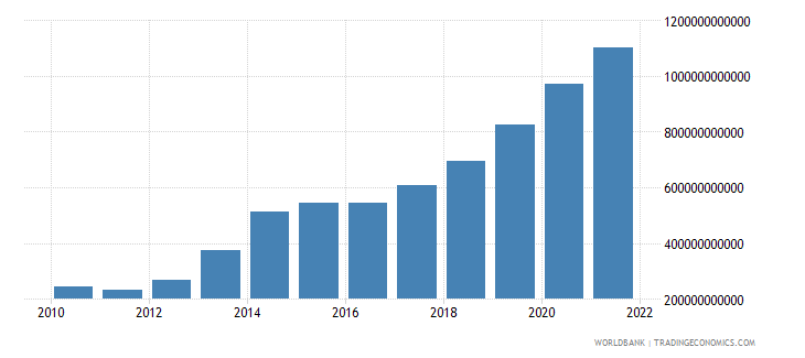 uganda changes in inventories current lcu wb data