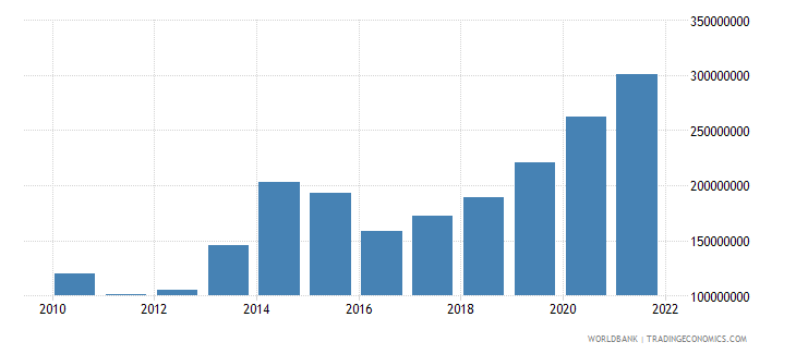 uganda changes in inventories us dollar wb data