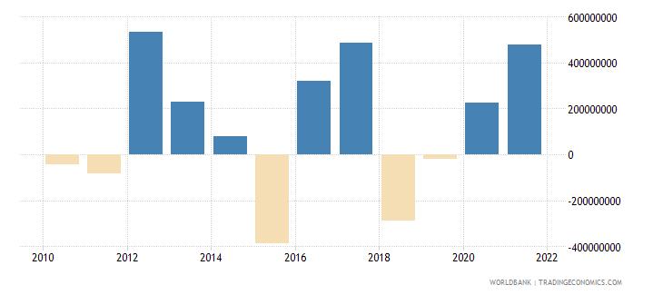 uganda changes in net reserves bop us dollar wb data