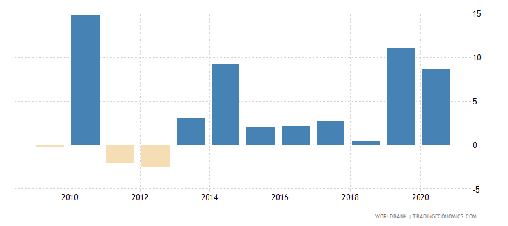 uganda claims on central government annual growth as percent of broad money wb data
