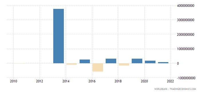 uganda commercial banks and other lending ppg  plus  png nfl us dollar wb data