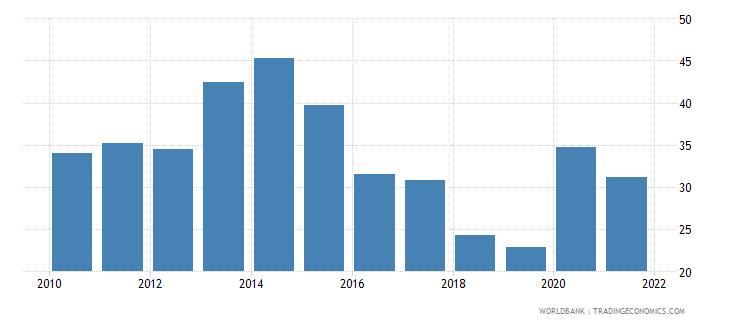 uganda communications computer etc percent of service exports bop wb data