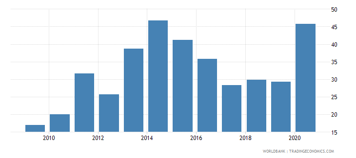 uganda communications computer etc percent of service imports bop wb data