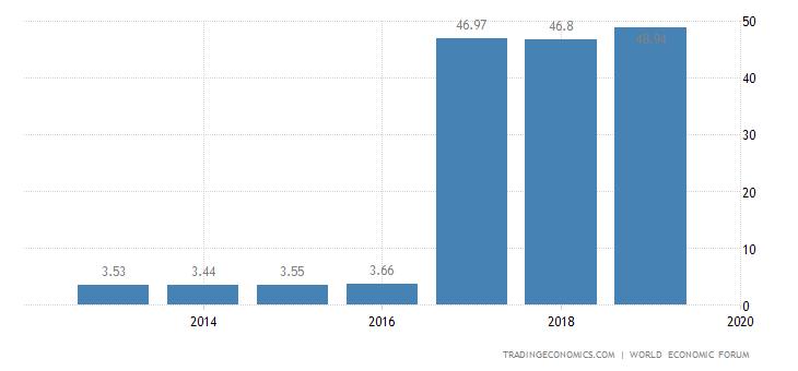 Uganda Competitiveness Index