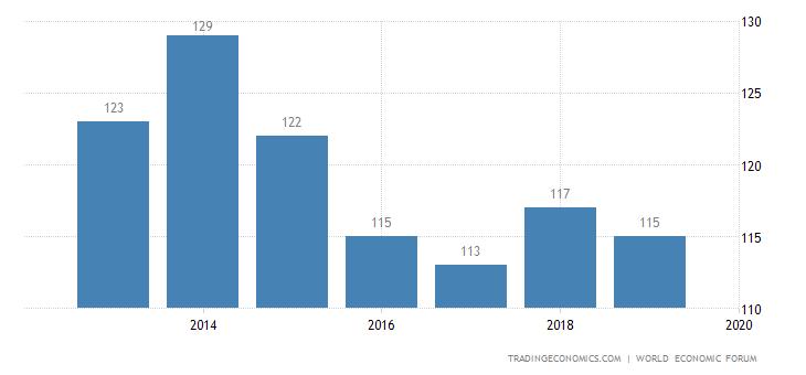 Uganda Competitiveness Rank